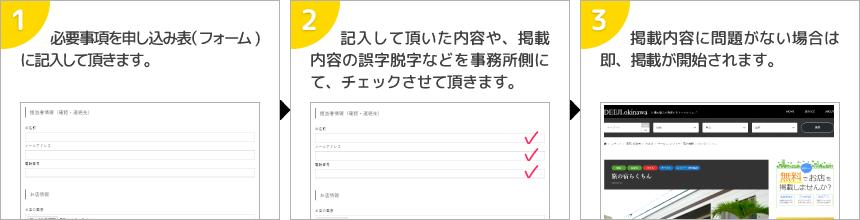 ① 必要事項を申し込み表(フォーム)に記入して頂きます。② 記入して頂いた内容や、掲載内容の誤字脱字などを事務所側にて、チェックさせて頂きます。③ 掲載内容に問題がない場合は即、掲載が開始されます。